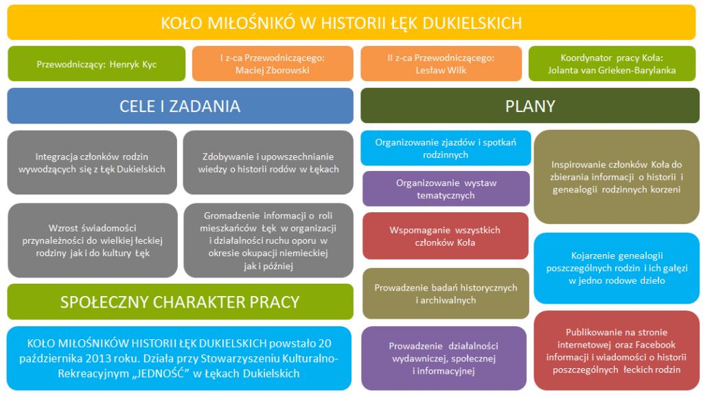 dzialalnosc_kola